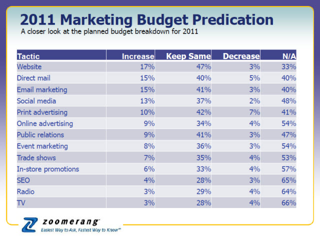 2011 small business marketing budgets areatrade